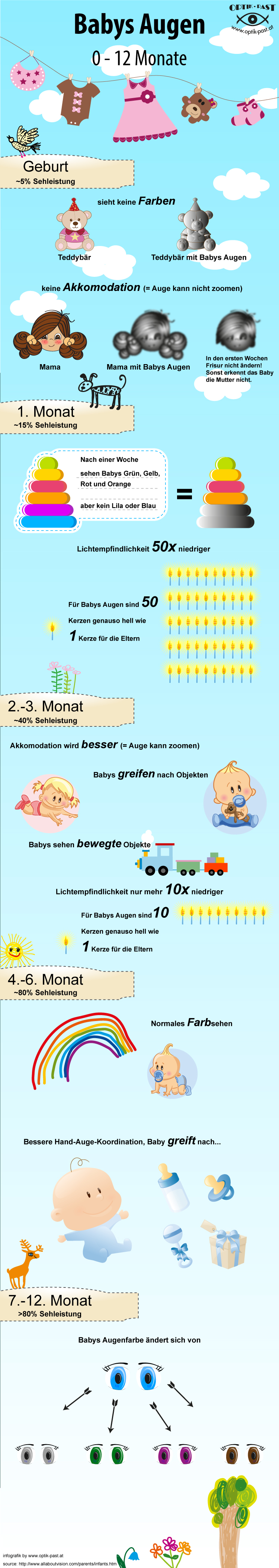 Infografik über die Entwicklung von Babyaugen in den ersten zwölf Monaten nach der Geburt.