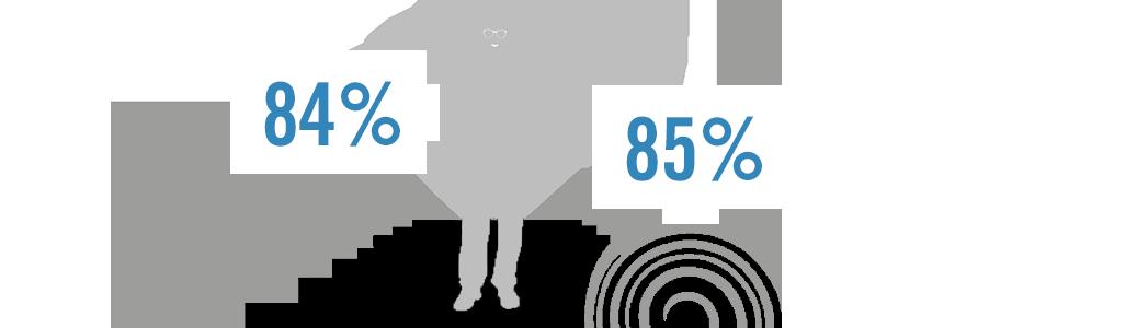 Überzeugt im Alltag: Impression FreeSign® 3 im Praxistest.  84 % empfinden die Brille mit Impression FreeSign® 3 Brillengläsern speziell beim Treppensteigen als sehr komfortabel. 85 % nehmen keine Verzeichnungen wahr.  * Eine von Rodenstock beauftrage Studie mit 51 Probanden, Vergleich Impression FreeSign® 3 / modernes Freiformgleitsichtglas. (C) Rodenstock 2014