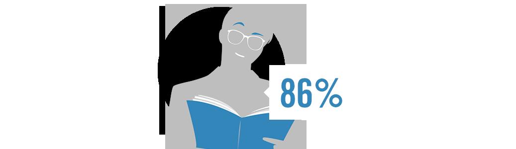 Überzeugt im Alltag: Impression FreeSign® 3 im Praxistest.  86 % erkennen deutliche Vorteile durch die individuelle Abstimmung der Brillengläser auf ihren Lebensstil.*  * Eine von Rodenstock beauftrage Studie mit 51 Probanden, Vergleich Impression FreeSign® 3 / modernes Freiformgleitsichtglas. (C) Rodenstock 2014