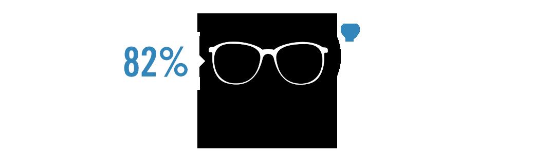 Überzeugt im Alltag: Impression FreeSign® 3 im Praxistest.  82 % wählten Impression FreeSign ® 3 zu ihrem Lieblingsprodukt.*  * Eine von Rodenstock beauftrage Studie mit 51 Probanden, Vergleich Impression FreeSign® 3 / modernes Freiformgleitsichtglas. (C) Rodenstock 2014