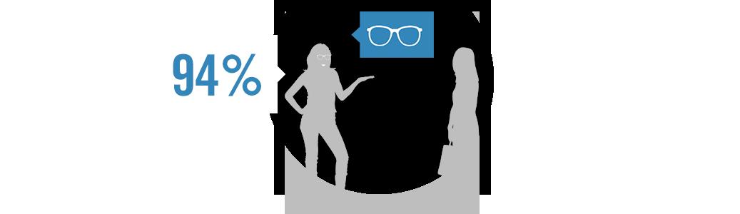 Gleitsichtbrillen sind beliebter denn je  94 % würden Gleitsichtgläser weiterempfehlen.*  * Repräsentative GfK-Studie, August 2013. (C) Rodenstock 2014